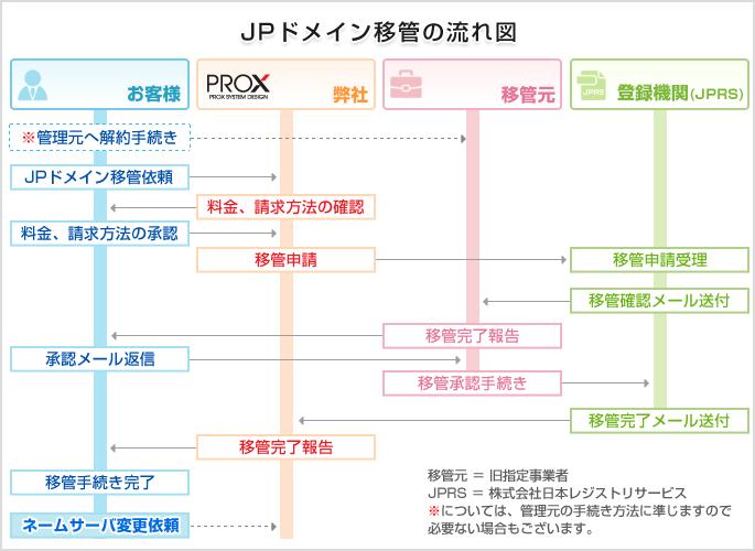 属性型・地域型JPドメイン及び汎用JPドメイン