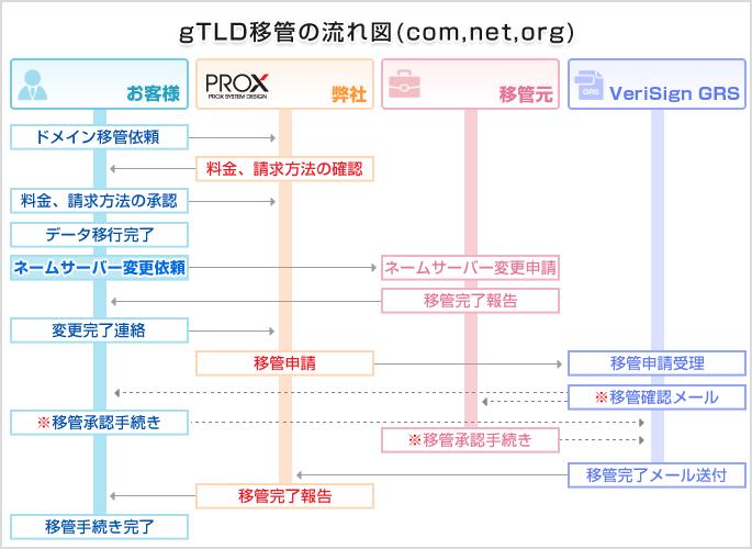 海外ドメイン(gTLD、ccTLD、sTLD)の場合